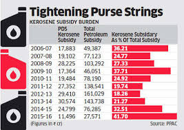 Kerosene Price Chart Oil Companies Get Nod To Increase Kerosene Price By 25 Paise