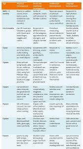 Child Development Stages Chart 0 19 Adolescence