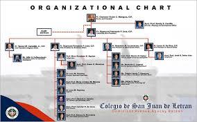 Organizational Chart Mesmerizing Letran Bataan