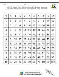 Worksheet 64 Multiplication Chart 1 10 Image Inspirations