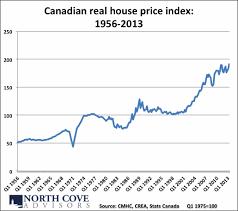 16 Unique Canada House Price Index Chart