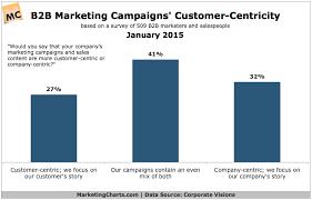 Customer Centricity Of B2b Marketing Campaigns Chart