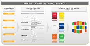 Case Studies   KPI Partners   Analytics  BI  Data Integration