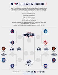 Mlb Playoffs 2016 Updated Postseason Bracket Picture