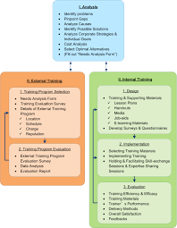 Corporate Training Model Yan Suo