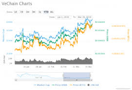 Vechain Vet Price Analysis Analysts Hoping Good As