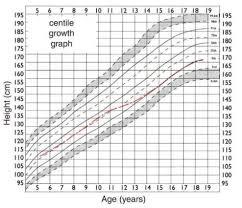 Peak Flow Metre Chart Most Popular Predicted Vital Capacity Chart Free Peak Flow