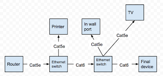 Using Multiple Ethernet Switches To Connect Shorter Ethernet