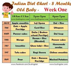 Baby Food Chart After 8 Months Indian Diet Chart For 8 Months Old Baby 8 Month Old Baby