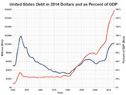 National Debt Gnp 1940 2015 Political Statistics