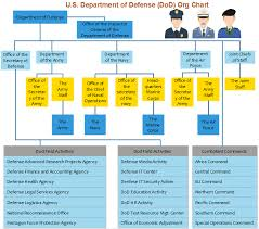 Pentagon Leadership Chart 79 Competent Osd Policy Org Chart