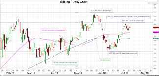Boeing Stock Chart Stock Market News Boeing In Focus Ahead Of Earnings
