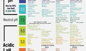 Acid Alkaline Food Chart Mayo Clinic Best Picture Of Chart