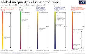 Mass Tide Chart 2015 The Global Inequality Gap And How Its Changed Over 200 Years
