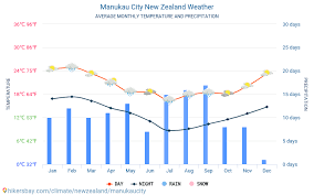 Manukau City New Zealand Weather 2020 Climate And Weather In