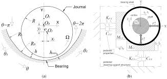 Journal Bearing Design Lubricants Free Full Text Evaluation Of Transient