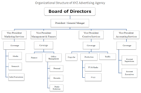 Creative Agency Org Chart Traditional Agencies Cant