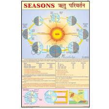 Season Chart Season Chart India Season Chart Manufacturer Season Chart