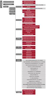 Netcom Org Chart Organization Chart Kisco