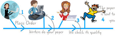 how it works best college essay writing service what do we offer to our esteemed clients