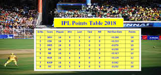 Point Chart Ipl 2018 Vivo Ipl Points Table 2018 Team Standings And Rankings