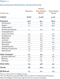 Ii Religion And Demography Pew Research Center