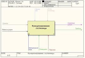 Оглавление Курсовой проект Проектирование и разработка  1 1 Создание модели в стандарте idef0