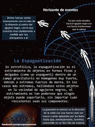 Resultado de imagen de Espaguetización del espacio en un agujero negro