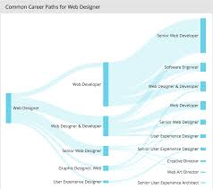 web designer career profile what are the major stages of this career