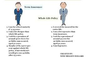 what is the difference between term and whole life insurance