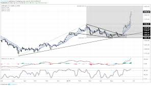 Long Term Gold Chart Gold Price Hits Another 2019 High Setup For Long Term
