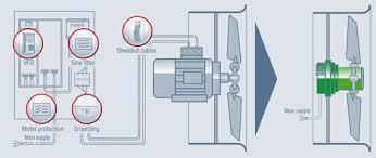ec medium pressure axial fans by ebm papst a&nz Ebm-Papst Em3030lh comparison conventional fan with vfd vs greentech ec fan