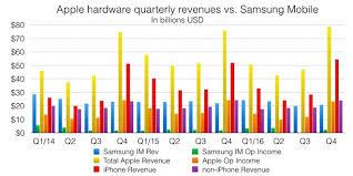 Apple Vs Samsung Chart A Very False Narrative Samsung Galaxy S8 Vs Apples Iphone