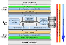 a conceptual model for event processing systemsevent processing conceptual architecture components which can be involved in an event processing system