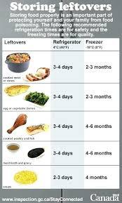 Servsafe Refrigerator Storage Chart Servsafe Meat Storage Chart Www Bedowntowndaytona Com