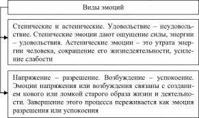 АСТЕНИЧЕСКИЕ ЭМОЦИИ это что такое АСТЕНИЧЕСКИЕ ЭМОЦИИ определение  Виды эмоций стенические и астенические