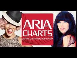 Aria Charts 2000 Chart Beats One Hit Wonders On The Australian Chart The