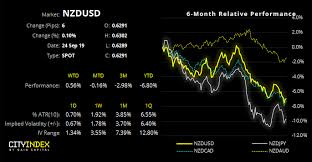 Rbnz Meeting And Rba Speech Nzd Usd Aud Nzd Nzd Jpy