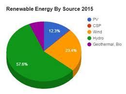 Renewable Energy Chart Renewable Energy Supplied Nearly 25 Of Global Electricity