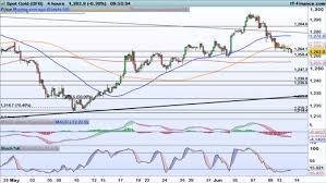Gold Price Chart Technical Analysis Link Metatrader 4