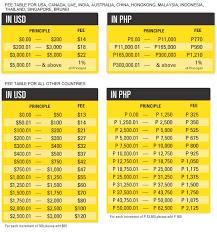 Western Union Transfer Fees Chart Facebooks Money Transfer Service Could Hurt Western Union
