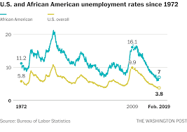 Trumps Outdated Spin On The Black Unemployment Rate The