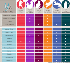 Diabetic Cat Food Chart Which Food