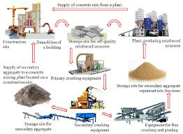 Flowchart Of A Process Of Utilization Of Concrete And