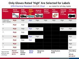Butyl Glove Chemical Resistance Chart Ppt What Do We Know About Personal Protective Equipment