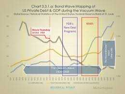 Bond Wave Mapping 3 Private Debt Cycle Reversal Point