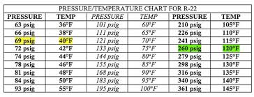 R12 Pt Chart Pressure Temperature Charts For R410a R22 And R134a