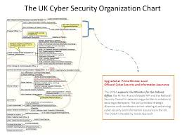 Cyber Security Org Chart Cyber Defense And Cyber Security Policies In The Uk And