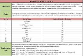 Static Default Routing Administrative Distance Issues