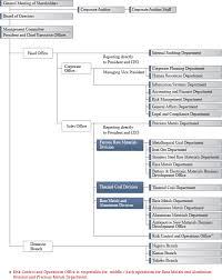 Corporate Organizational Chart Organization Chart Mitsubishi Corporation Rtm Japan Ltd